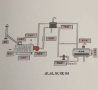 立式燃油(气)加热炉